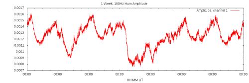 1 Week of 180Hz Amplitude Data