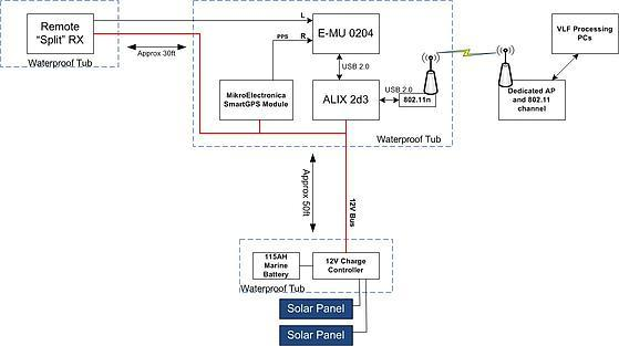 WiFi VLF RX System Diagram